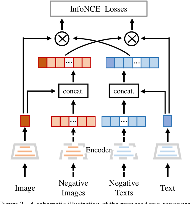 Figure 3 for WenLan: Bridging Vision and Language by Large-Scale Multi-Modal Pre-Training
