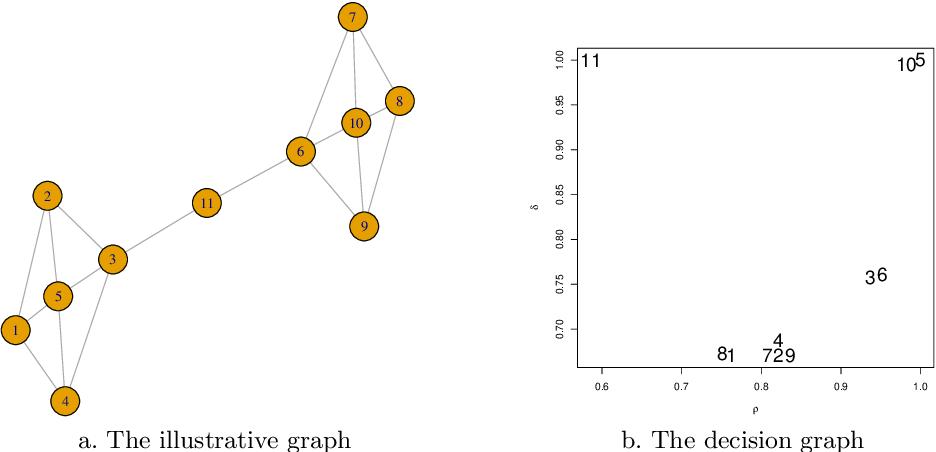 Figure 1 for Evidential community detection based on density peaks