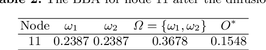 Figure 2 for Evidential community detection based on density peaks