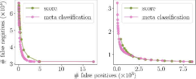 Figure 3 for Improving Video Instance Segmentation by Light-weight Temporal Uncertainty Estimates