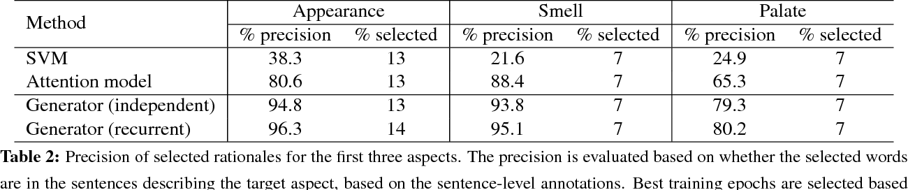 Figure 3 for Rationalizing Neural Predictions