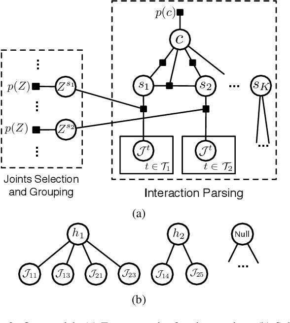 Figure 3 for Learning Social Affordance for Human-Robot Interaction