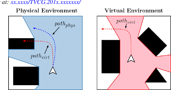 Figure 2 for Redirected Walking in Static and Dynamic Scenes Using Visibility Polygons
