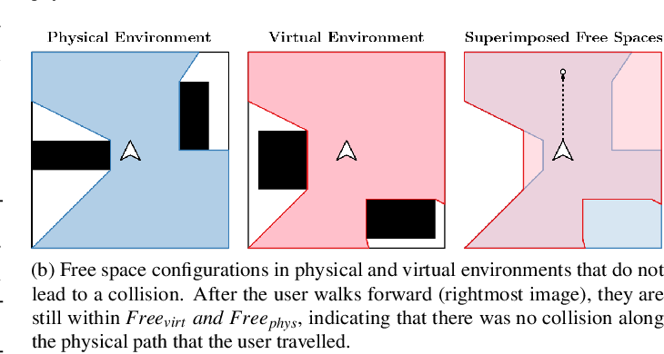 Figure 3 for Redirected Walking in Static and Dynamic Scenes Using Visibility Polygons