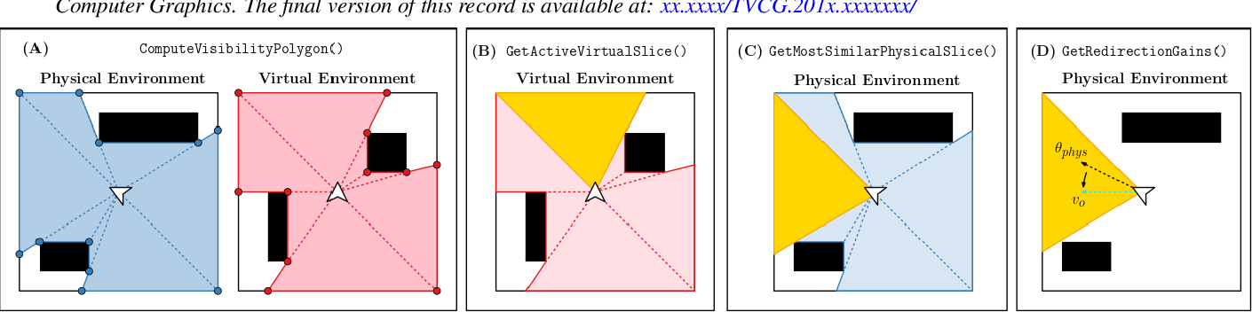 Figure 4 for Redirected Walking in Static and Dynamic Scenes Using Visibility Polygons