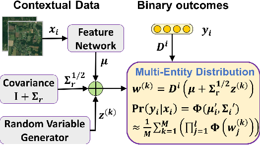 Figure 1 for End-to-End Learning for the Deep Multivariate Probit Model