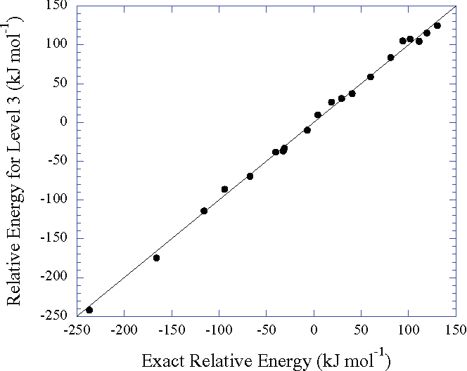 FIG. 6. The relative energy of each protein conformer, evaluated at Level 3 fragmentation, is shown versus the exact HF/6-31G value. The diagonal line indicates perfect agreement.