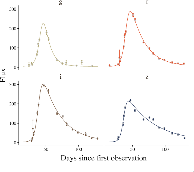 Figure 1 for Active learning with RESSPECT: Resource allocation for extragalactic astronomical transients
