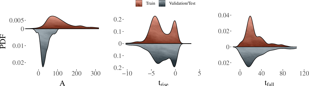 Figure 2 for Active learning with RESSPECT: Resource allocation for extragalactic astronomical transients