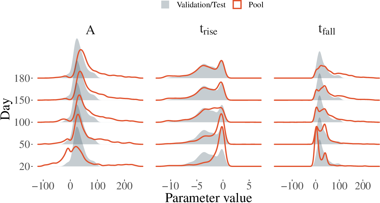 Figure 3 for Active learning with RESSPECT: Resource allocation for extragalactic astronomical transients