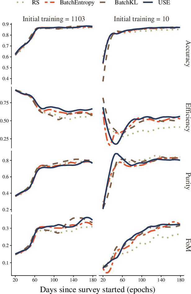 Figure 4 for Active learning with RESSPECT: Resource allocation for extragalactic astronomical transients