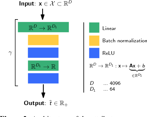 Figure 3 for AGA: Attribute Guided Augmentation