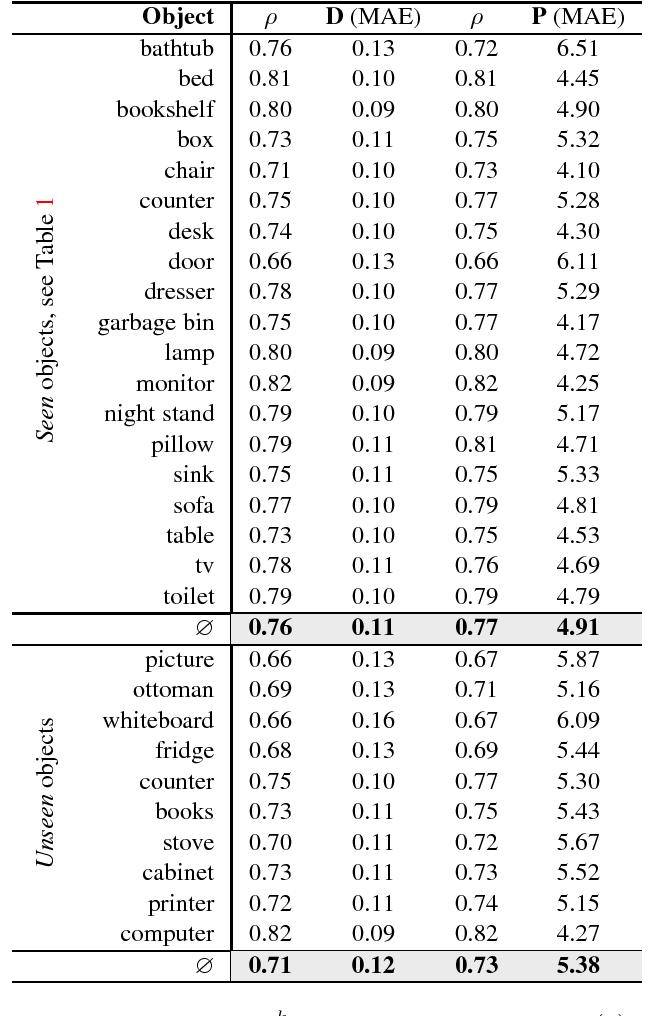 Figure 4 for AGA: Attribute Guided Augmentation