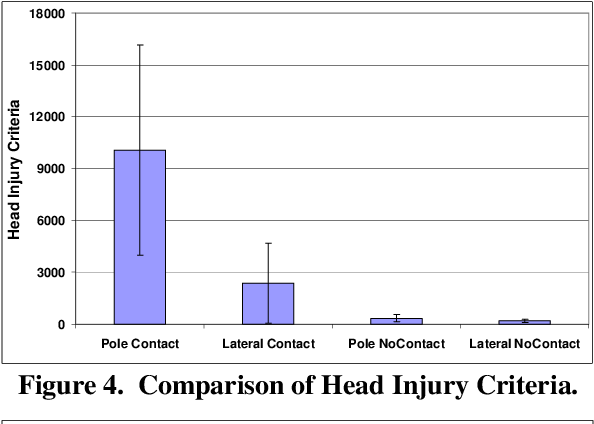 PDF] Biomechanical Differences between Contact and Non-Contact Head