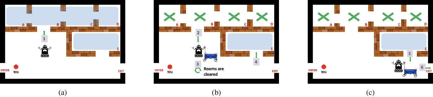 Figure 2 for Planning for Proactive Assistance in Environments with Partial Observability