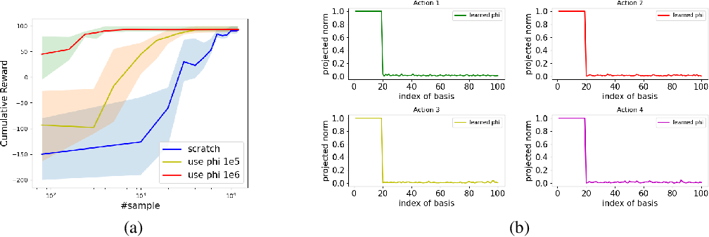 Figure 1 for On the Power of Multitask Representation Learning in Linear MDP
