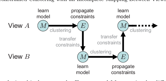 Figure 3 for Multi-view constrained clustering with an incomplete mapping between views