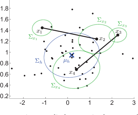 Figure 4 for Multi-view constrained clustering with an incomplete mapping between views