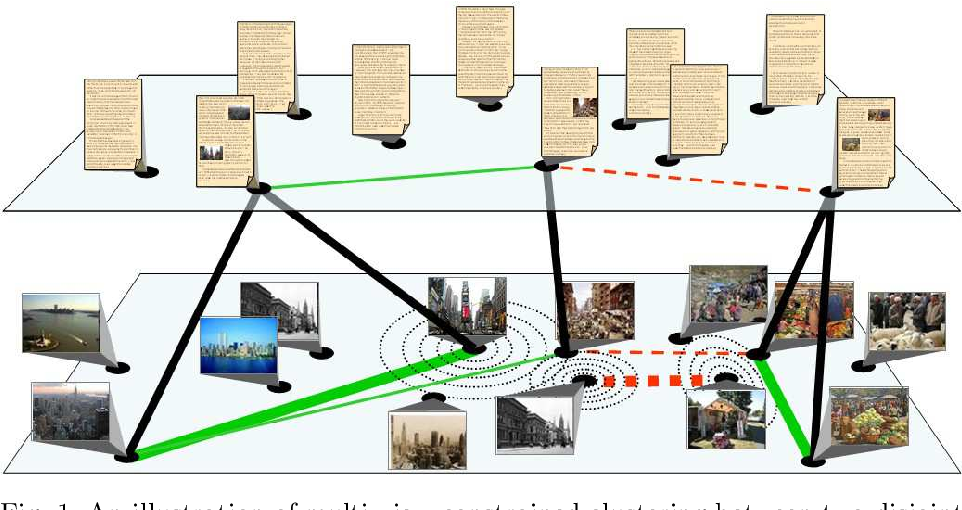 Figure 1 for Multi-view constrained clustering with an incomplete mapping between views