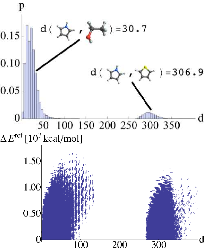 Figure 1 for Fast and Accurate Modeling of Molecular Atomization Energies with Machine Learning