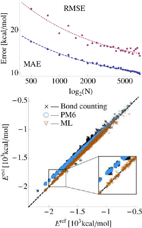 Figure 2 for Fast and Accurate Modeling of Molecular Atomization Energies with Machine Learning