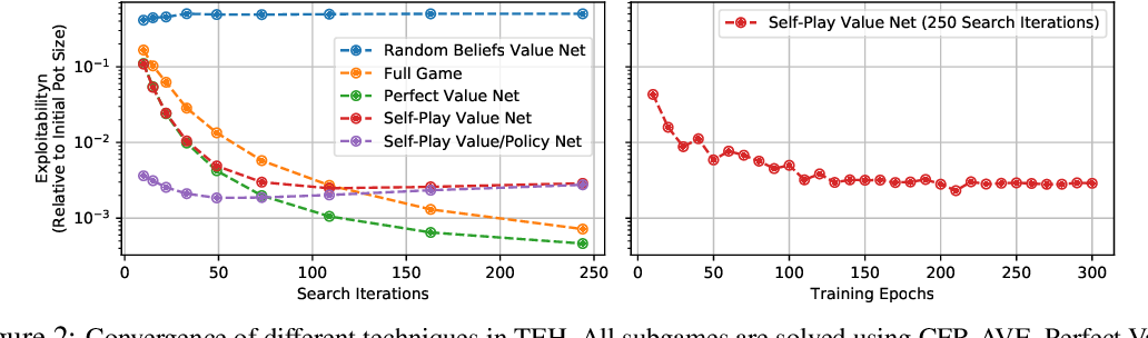 Figure 2 for Combining Deep Reinforcement Learning and Search for Imperfect-Information Games