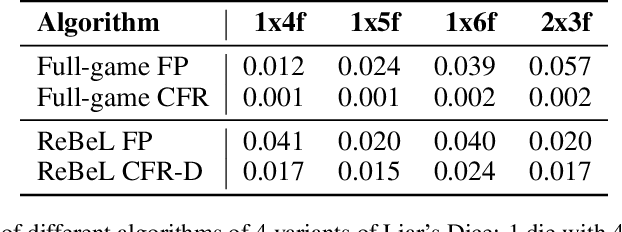 Figure 3 for Combining Deep Reinforcement Learning and Search for Imperfect-Information Games