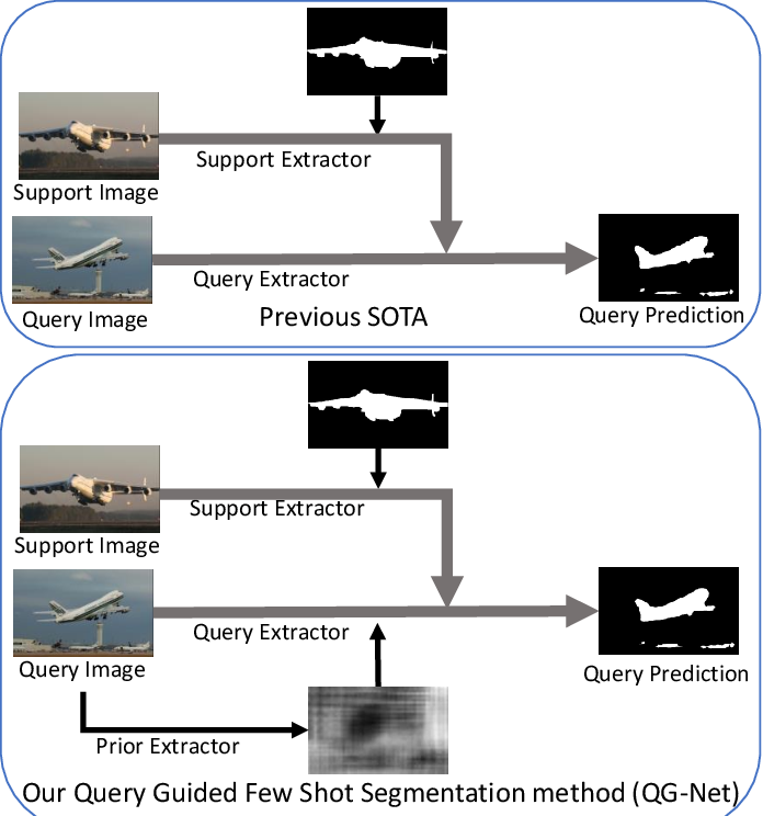 Figure 1 for Few-Shot Segmentation with Global and Local Contrastive Learning