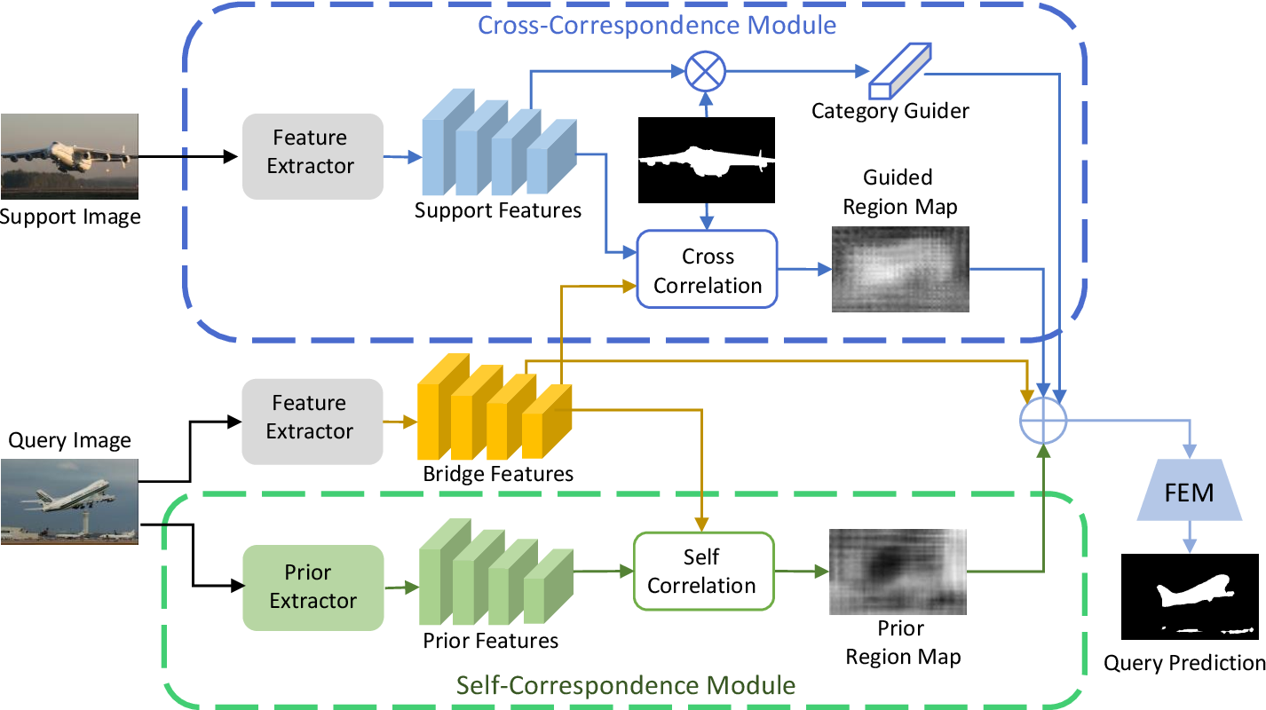 Figure 2 for Few-Shot Segmentation with Global and Local Contrastive Learning