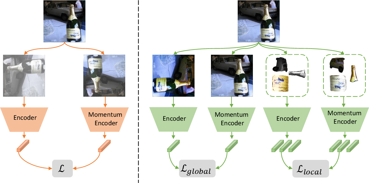 Figure 3 for Few-Shot Segmentation with Global and Local Contrastive Learning
