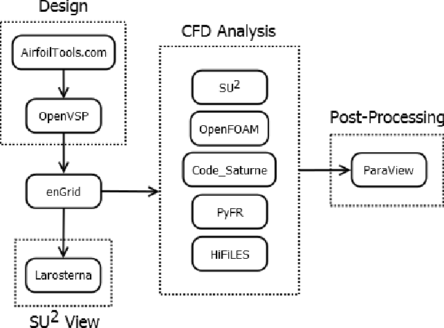 Figure 3 from Comparison of open-source CFD software for