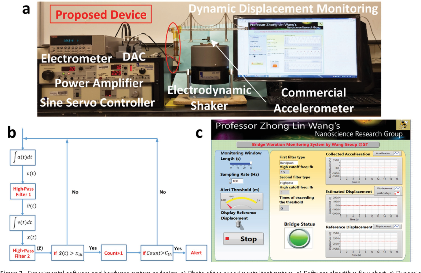 Figure 2 from A Self‐Powered Dynamic Displacement Monitoring System