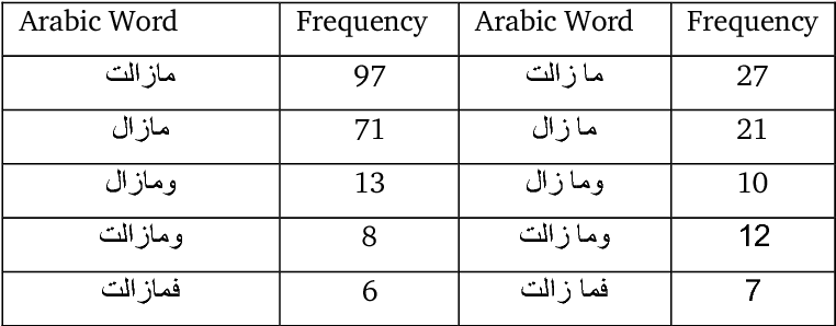 Table 5 5 from Mixed Language Arabic-English Information