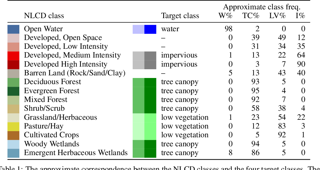 Figure 2 for High-resolution land cover change from low-resolution labels: Simple baselines for the 2021 IEEE GRSS Data Fusion Contest