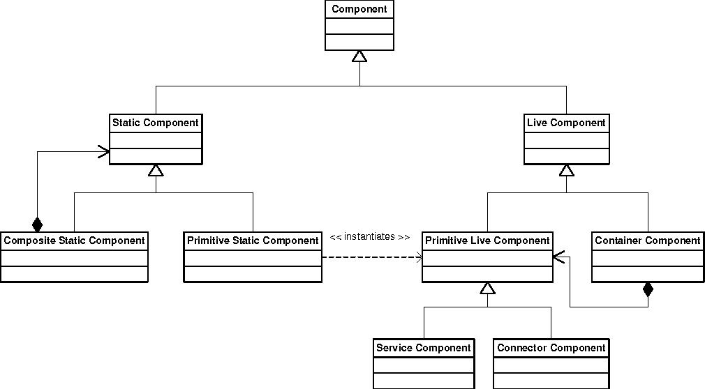 Figure 1: Our C3 Meta Model