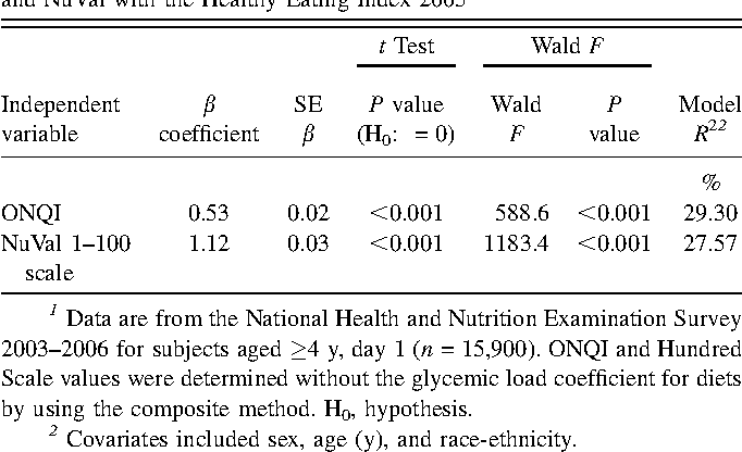 Table 6 from Performance characteristics of NuVal and the Overall