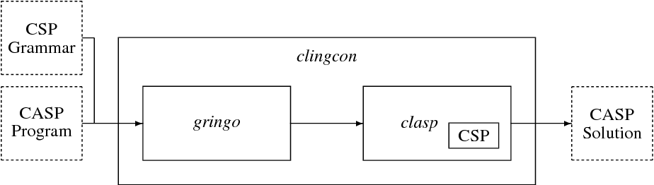Figure 1 for Clingcon: The Next Generation