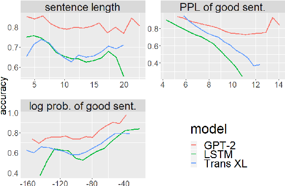 Figure 2 for BLiMP: A Benchmark of Linguistic Minimal Pairs for English