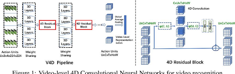Figure 1 for V4D:4D Convolutional Neural Networks for Video-level Representation Learning