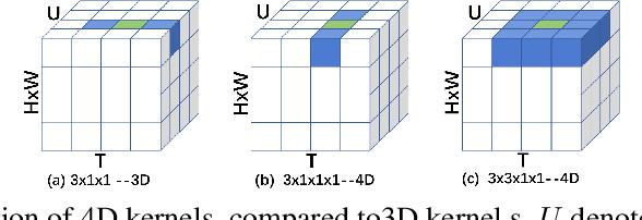 Figure 3 for V4D:4D Convolutional Neural Networks for Video-level Representation Learning
