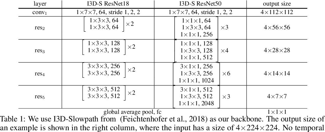 Figure 2 for V4D:4D Convolutional Neural Networks for Video-level Representation Learning