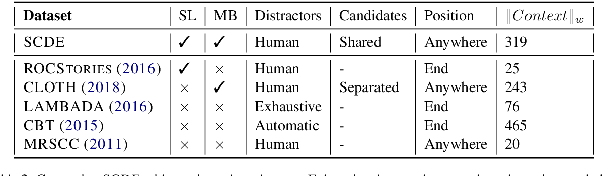 Figure 2 for SCDE: Sentence Cloze Dataset with High Quality Distractors From Examinations