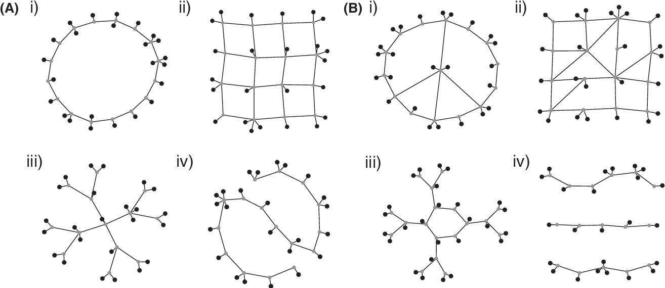 Figure 1 for The Emergence of Organizing Structure in Conceptual Representation