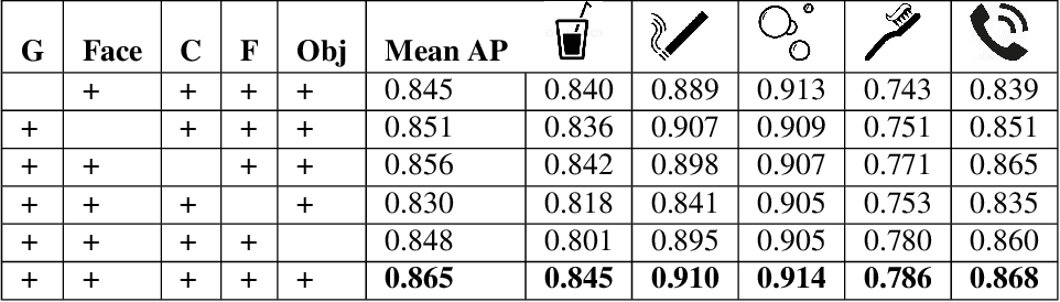 Figure 4 for Hand-Object Interaction and Precise Localization in Transitive Action Recognition