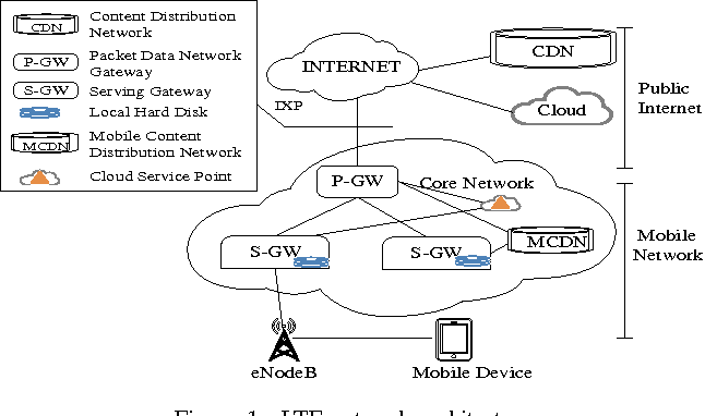 Figure 1 from Evolving to 5G: A fast and near-optimal