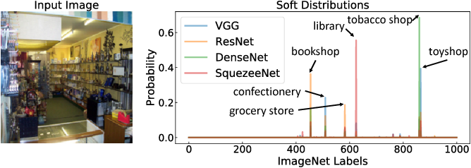 Figure 3 for MEAL: Multi-Model Ensemble via Adversarial Learning