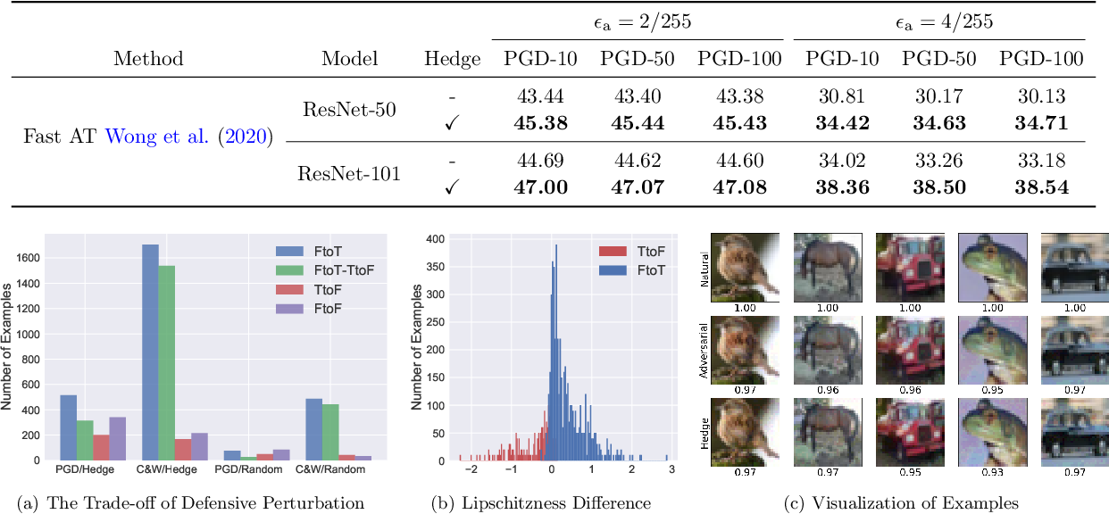Figure 4 for Attacking Adversarial Attacks as A Defense