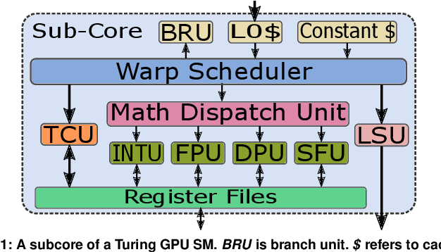Figure 2 for Accelerating Binarized Neural Networks via Bit-Tensor-Cores in Turing GPUs