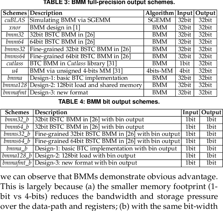 Figure 4 for Accelerating Binarized Neural Networks via Bit-Tensor-Cores in Turing GPUs