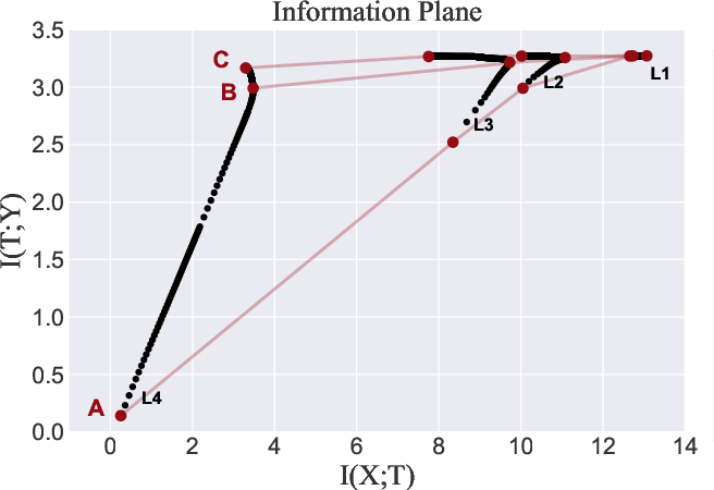 Figure 1 for Drill the Cork of Information Bottleneck by Inputting the Most Important Data